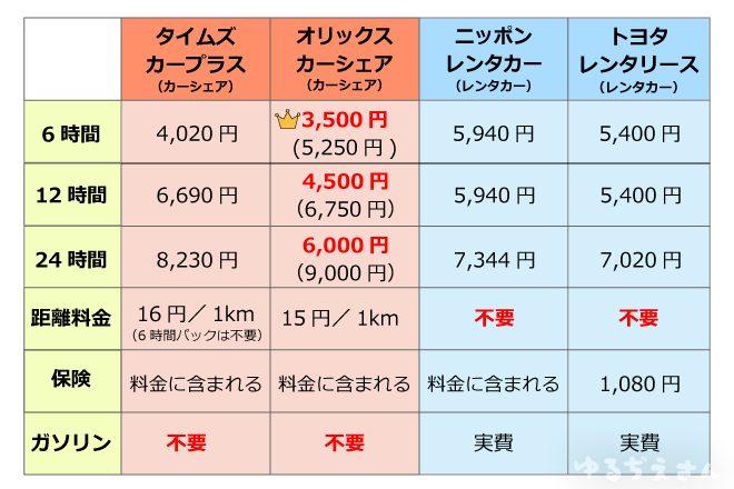 レンタカー比較表
