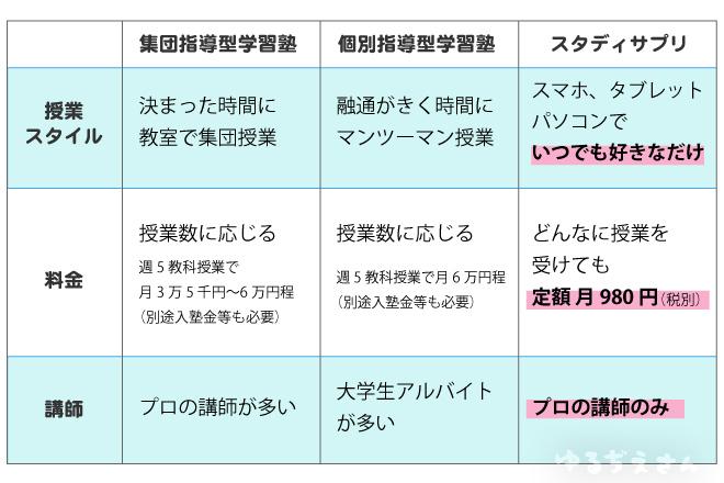 塾vsスタディサプリ表