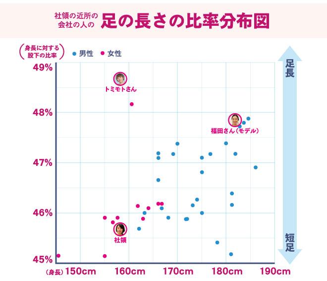 %e8%ba%ab%e9%95%b7%e3%80%81%e8%b6%b3%e3%81%ae%e9%95%b7%e3%81%95%e3%81%ae%e8%a1%a83