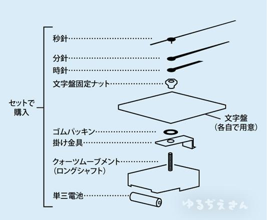 手作り時計の構造