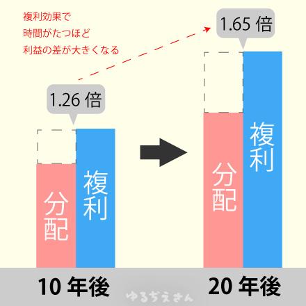複利効果の表