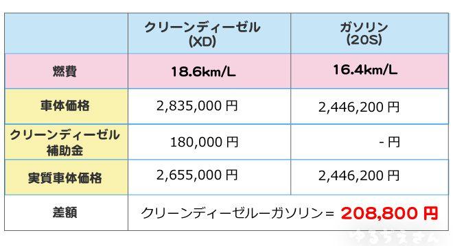 cx-5ガソリンとディーゼル比較表