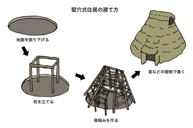 竪穴式作り方図説