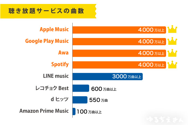 聴き放題サービス曲数比較