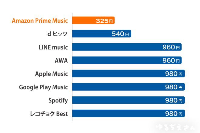 プライムミュージックと他のサービスの価格比較
