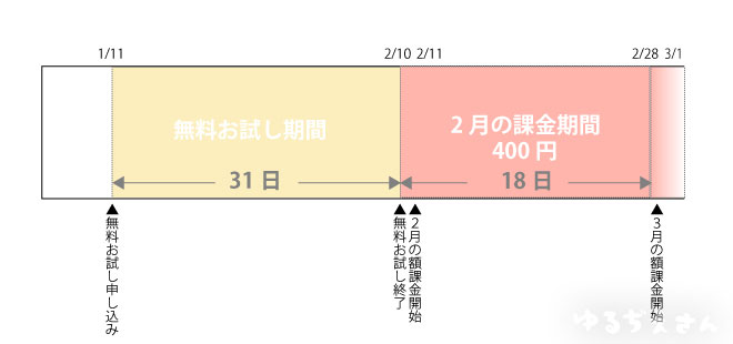 dマガジン 課金の図
