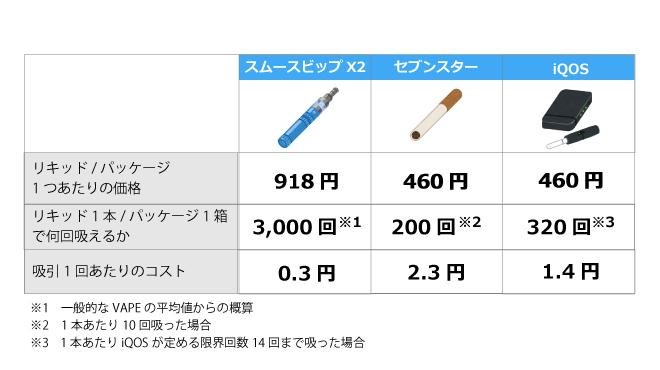 スムースビップと煙草のコスト比較表