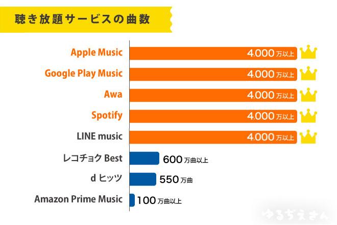 音楽聴き放題曲数比較