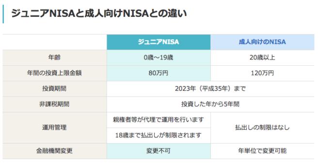 ジュニアNISAと一般NISAの比較