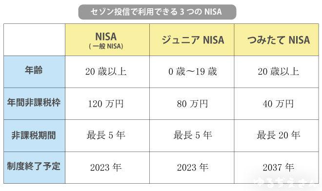 nisa3種類